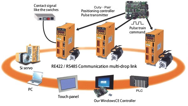 RS422 Communication multi-drop